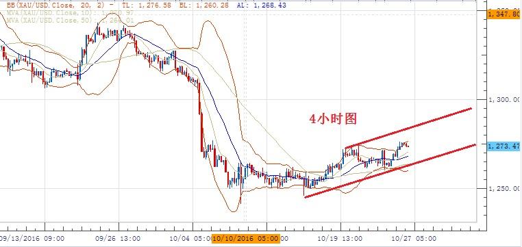 黄金/美元:反弹仍有进一步上行空间,跌破1262才扭转短期上行倾向