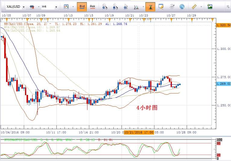 黃金/美元:短期仍不排除震盪可能,跌破1260才扭轉上行傾向