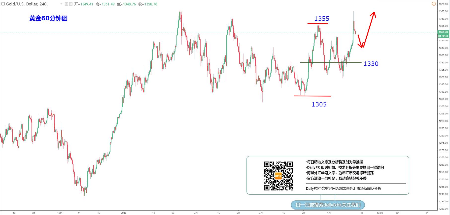 黄金/美元:关注1340-43支撑