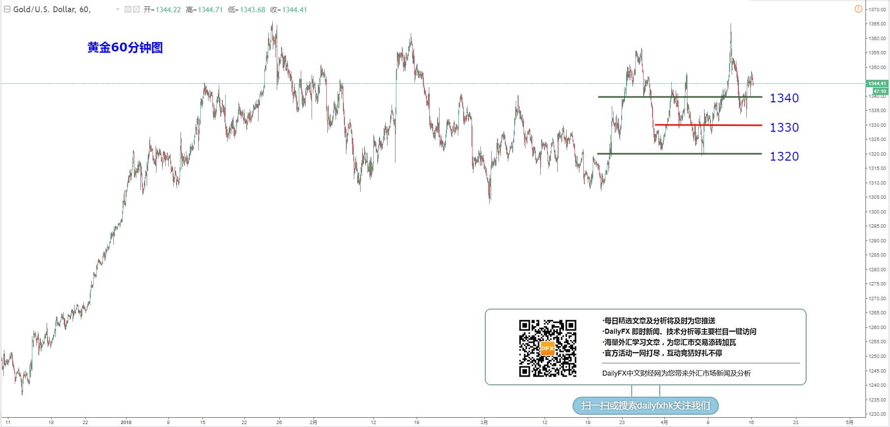 黃金/美元:關注1340-50突破