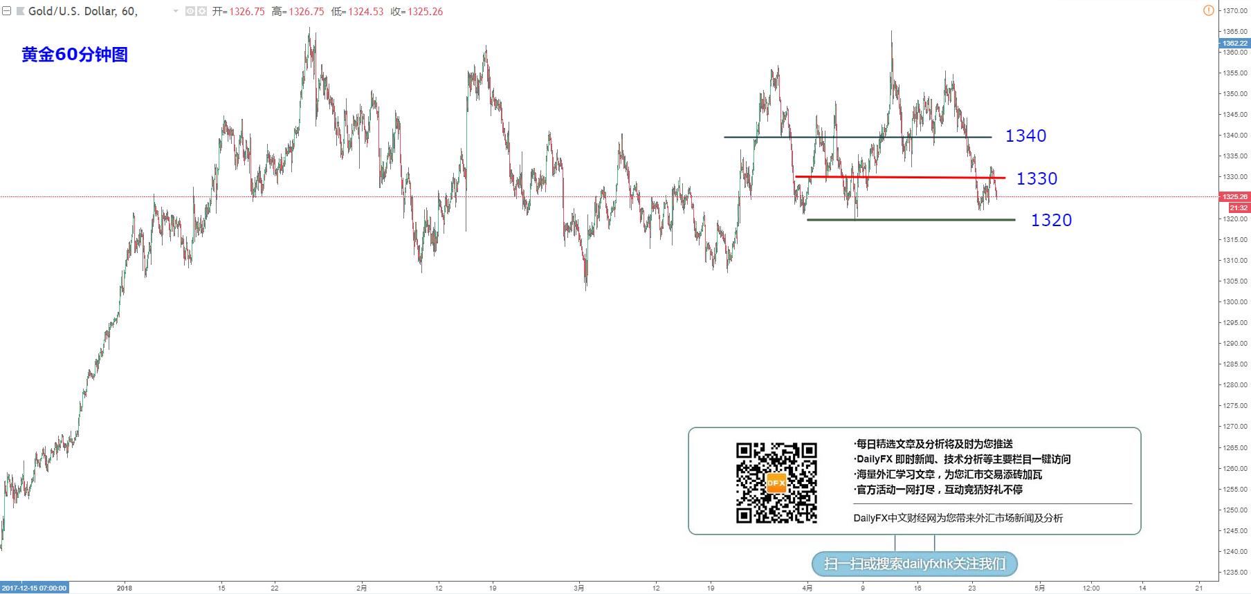 黃金/美元:繼續關注1320小支撐