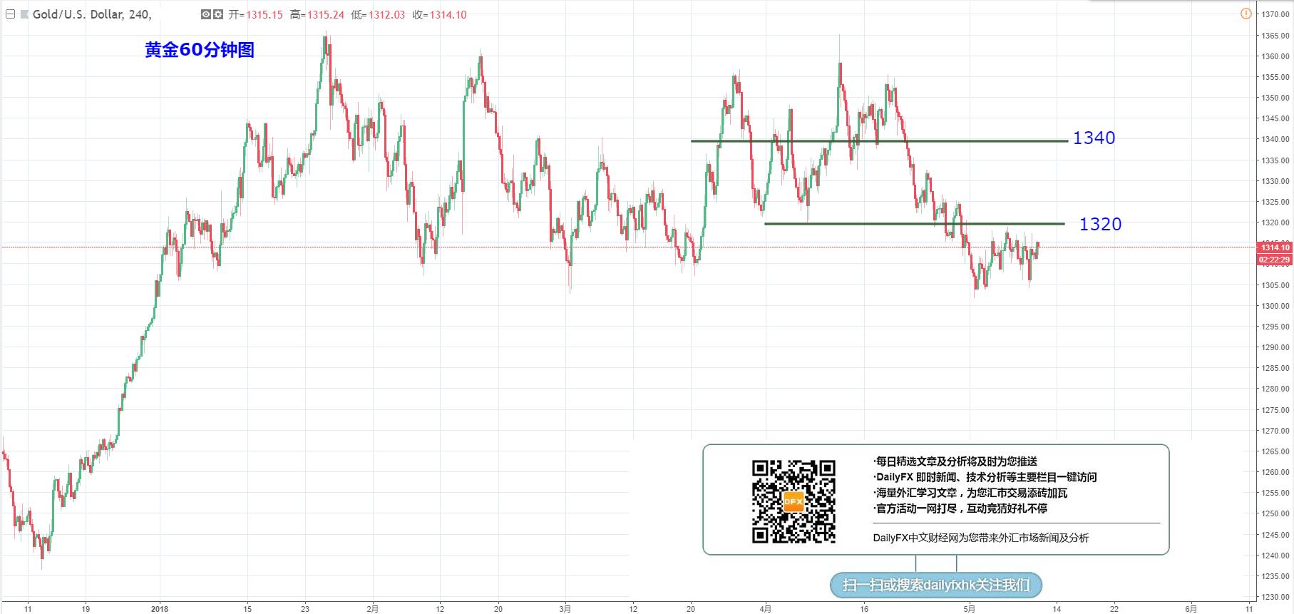 黄金/美元:继续关注1320压力