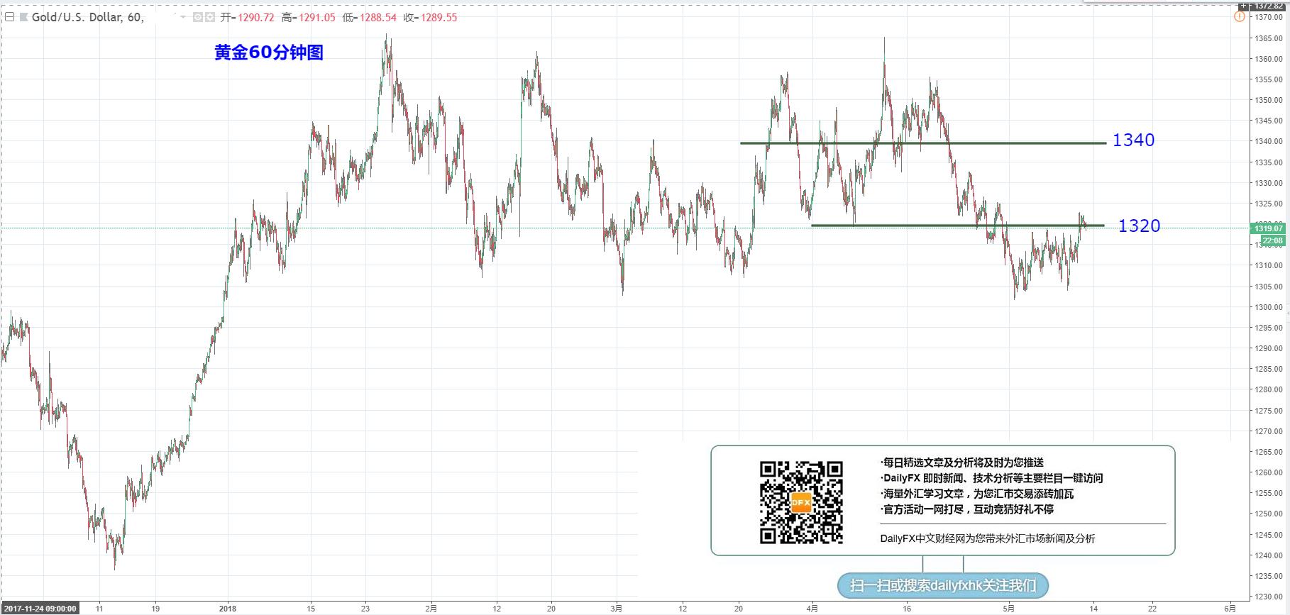 黄金/美元:关注1320一线的争夺