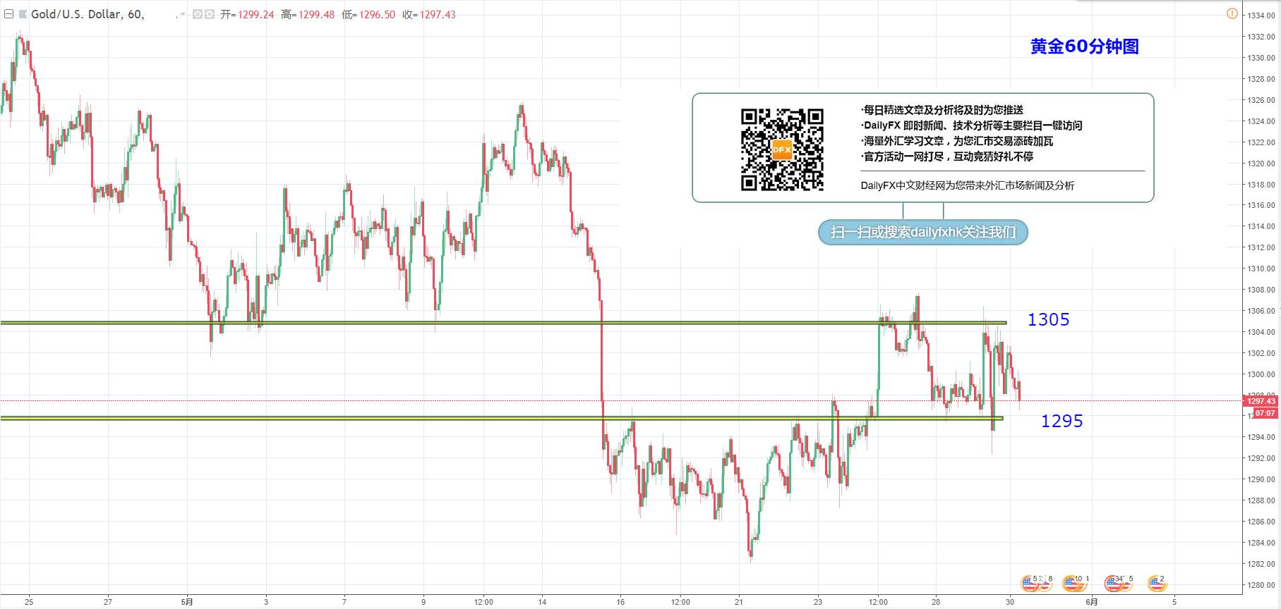 黄金/美元:关注1295-1305区间的突破