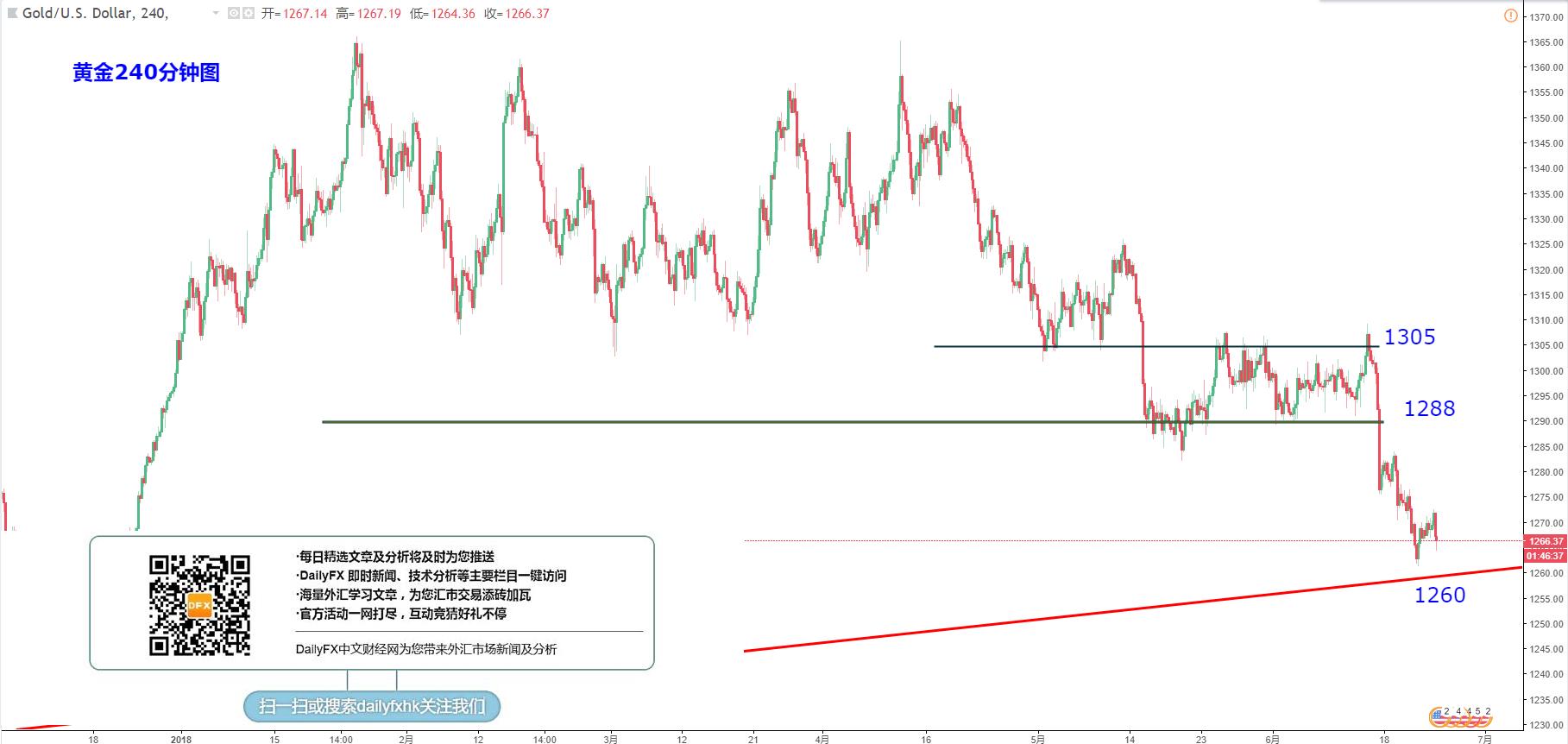 黃金/美元:關注1260-70的低位表現