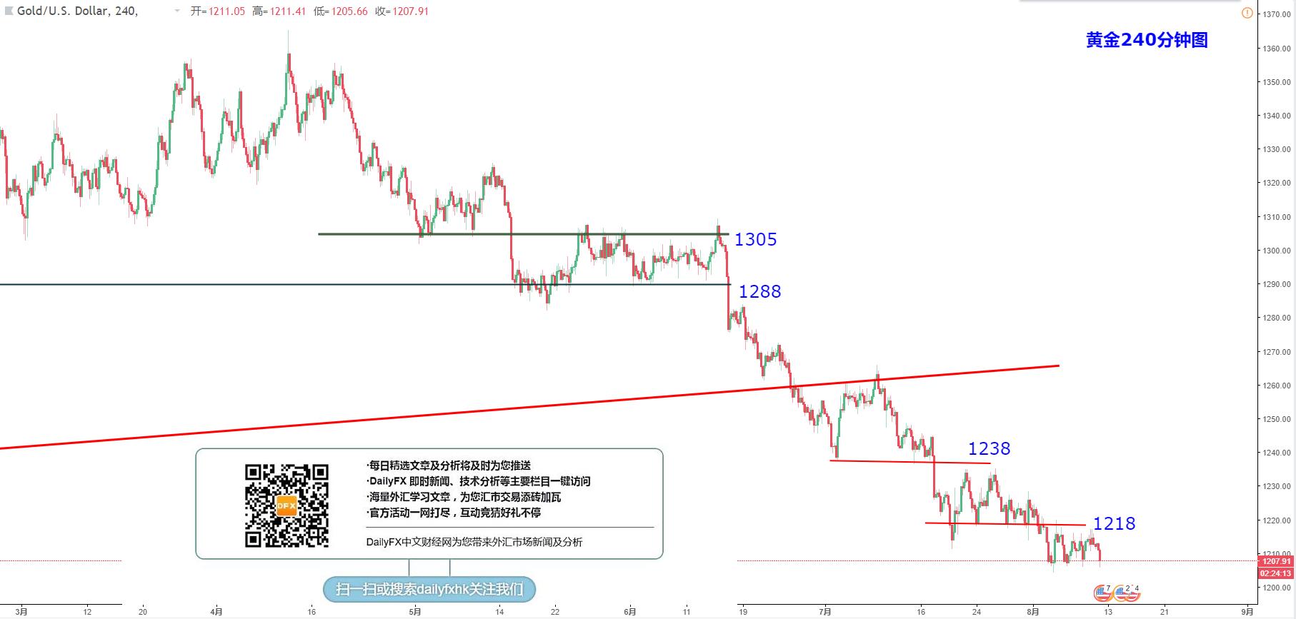 黄金/美元技术分析:继续关注1218-1200表现