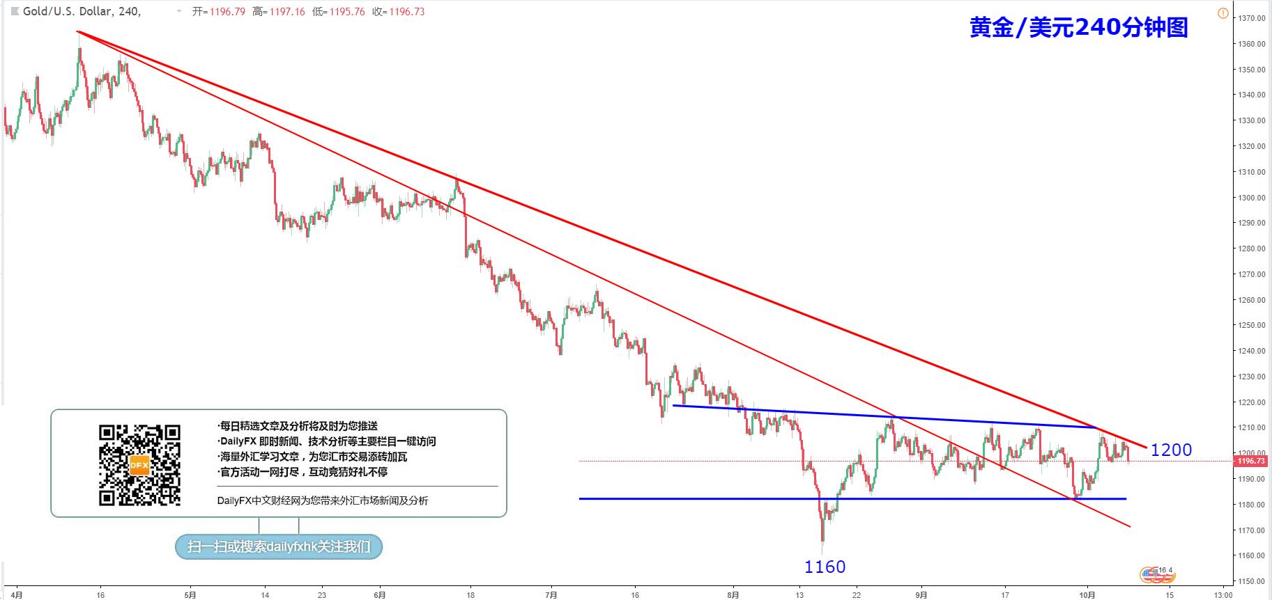 黃金/美元技術分析:壓力聚集,短線偏下