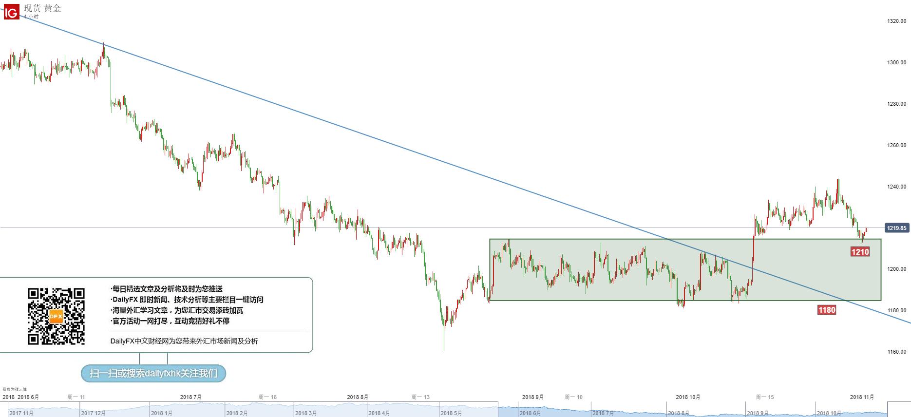 黃金/美元技術分析:1210-1230高空低買