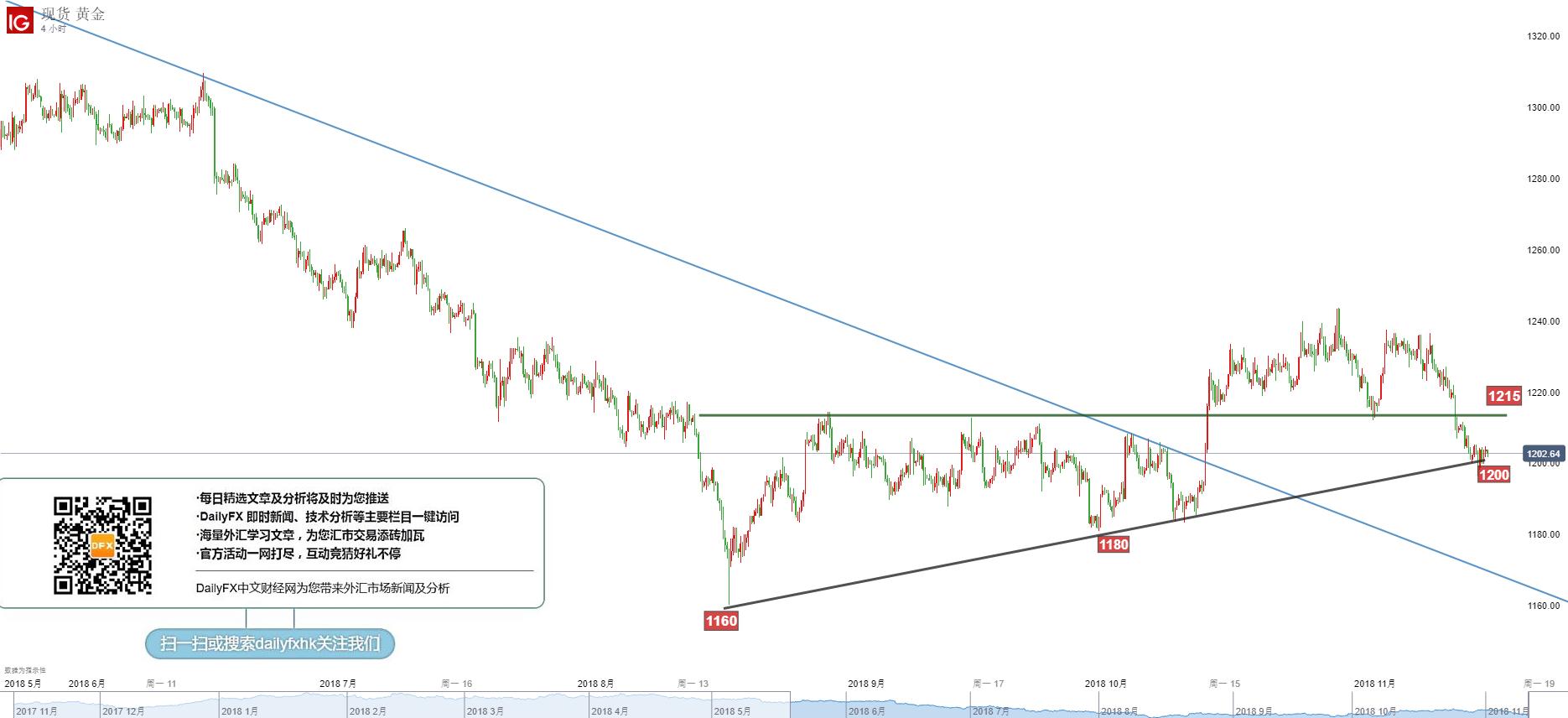 黃金/美元技術分析:關注1195-1215