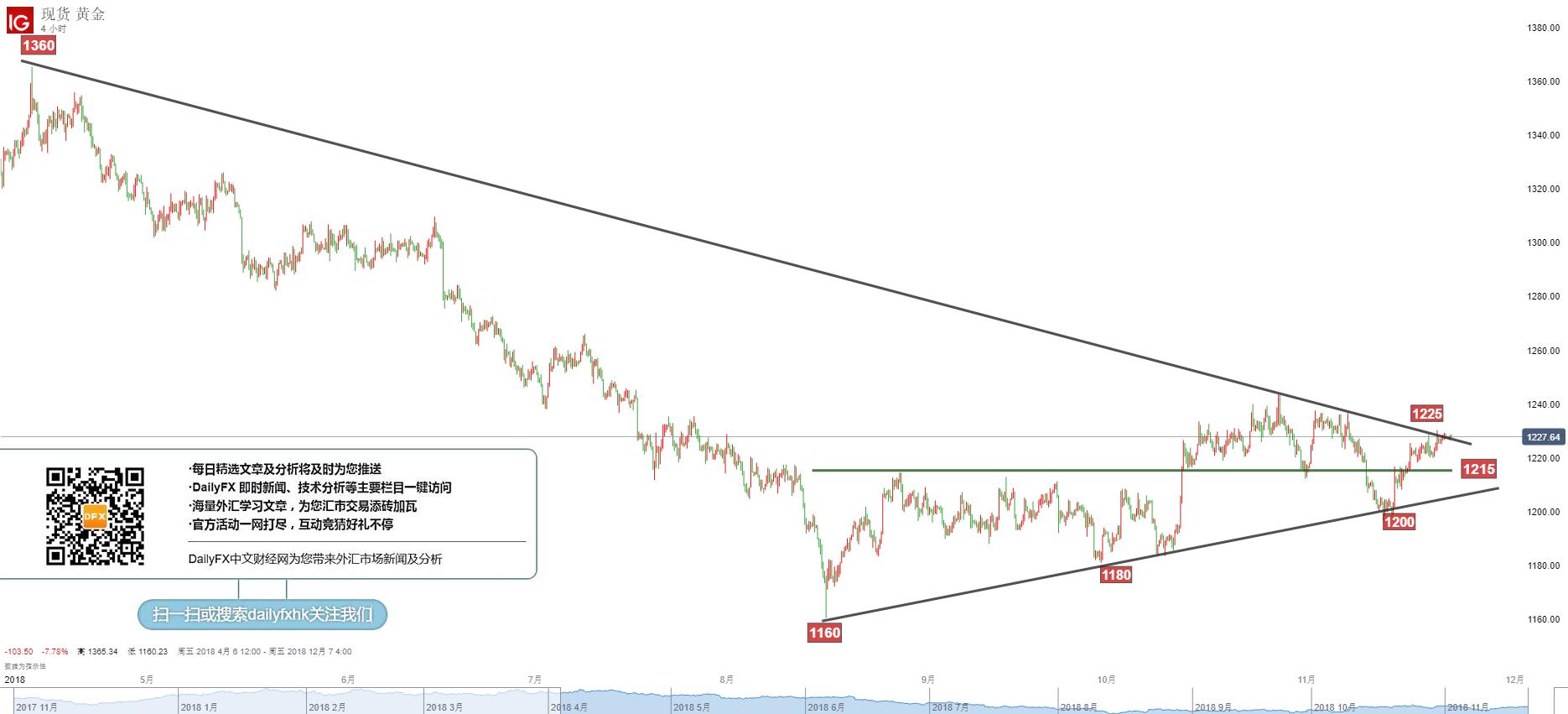黃金/美元技術分析:繼續關注盤局,耐心等待