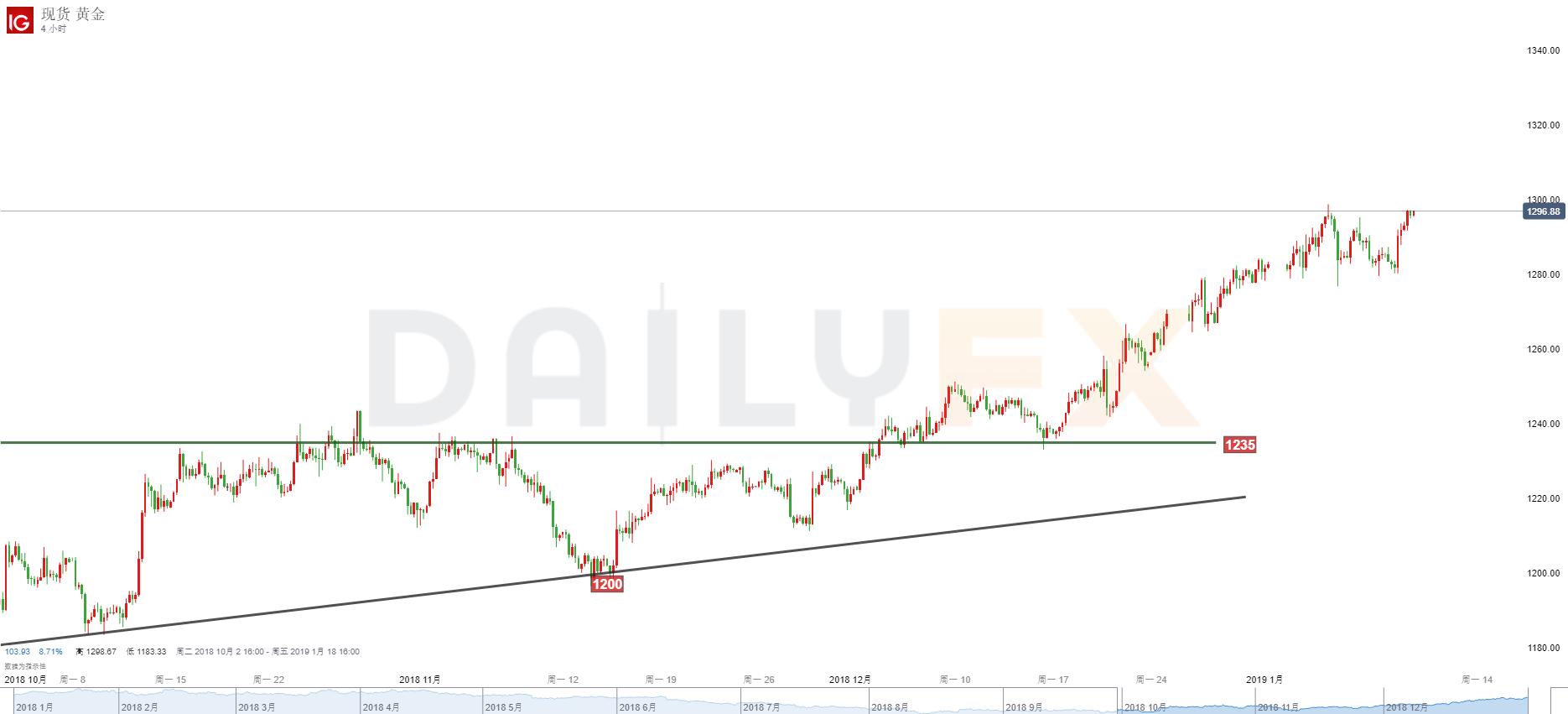 黄金/美元分析:1280止跌反弹,继续关注1300