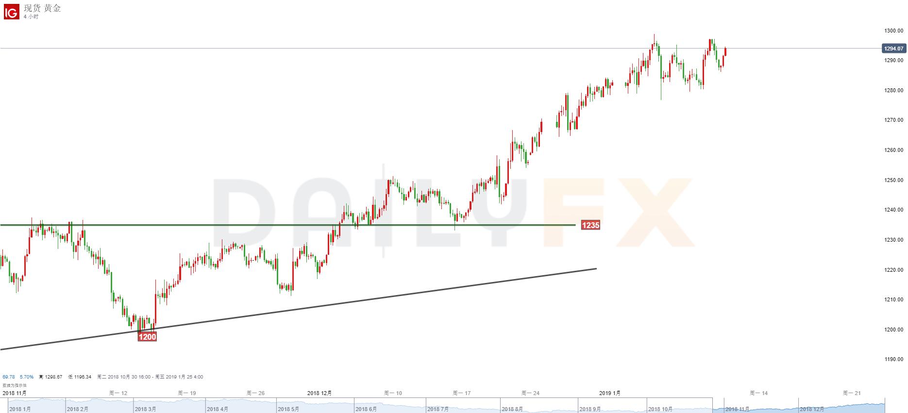 黃金/美元技術分析:繼續關注1280-1300高位區間的突破