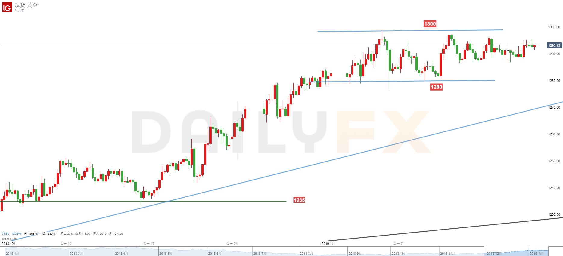 黃金/美元技術分析:1280-1300橫盤不變,宜關注價格突破