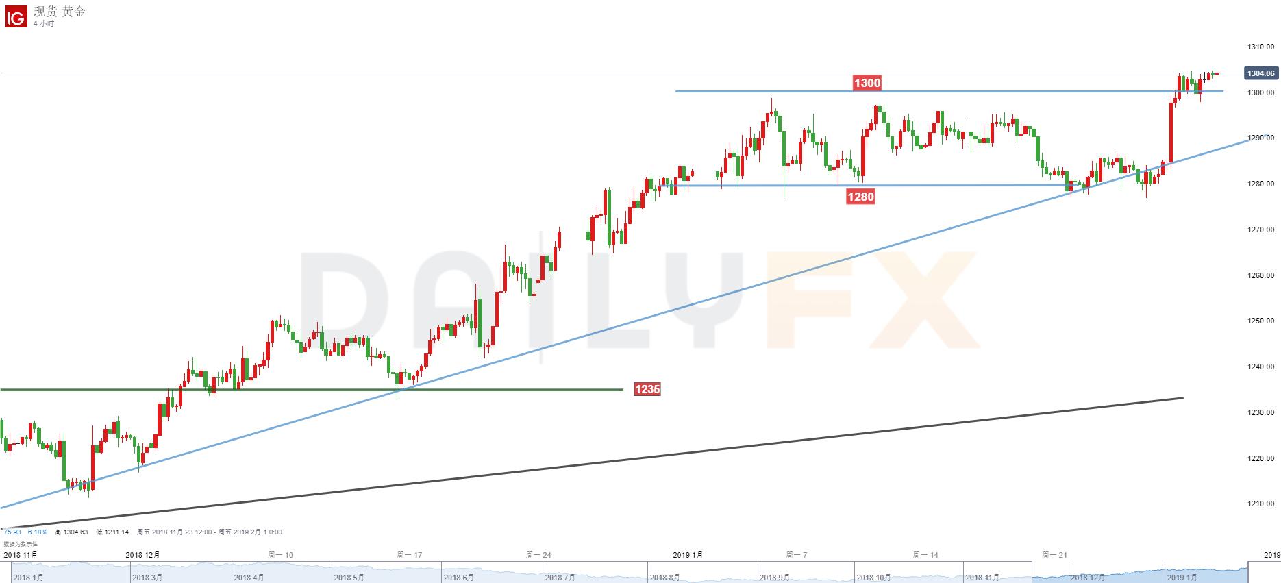 黄金/美元技术分析:稳健者继续观望