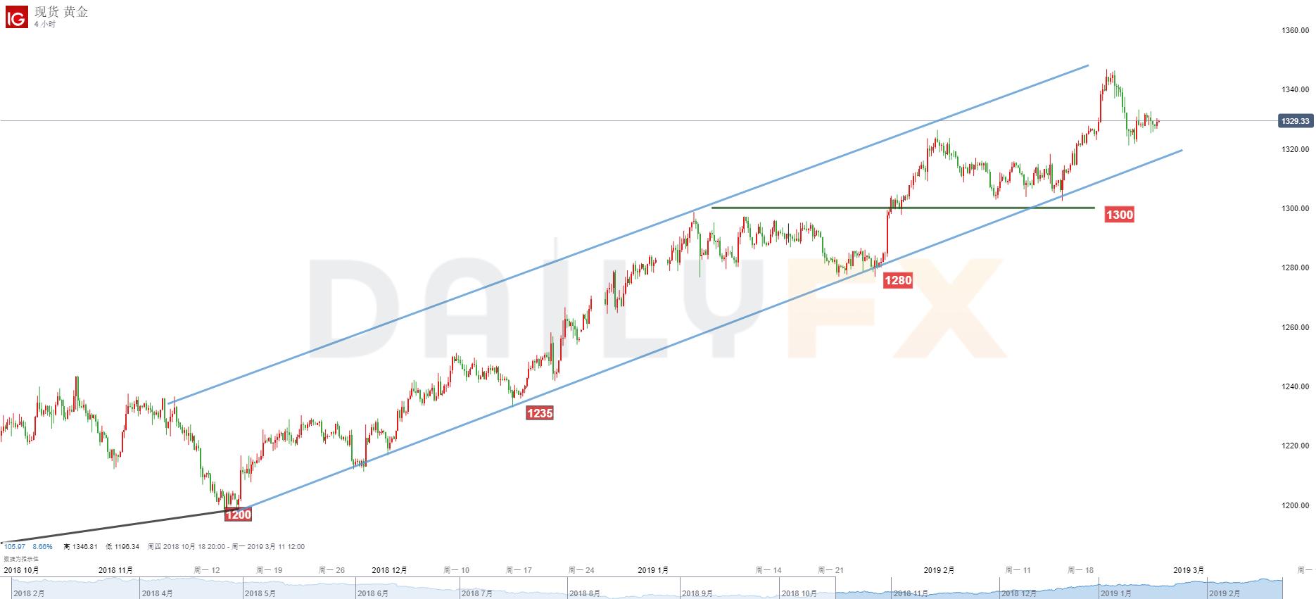 黄金/美元技术分析:继续关注1320支撑