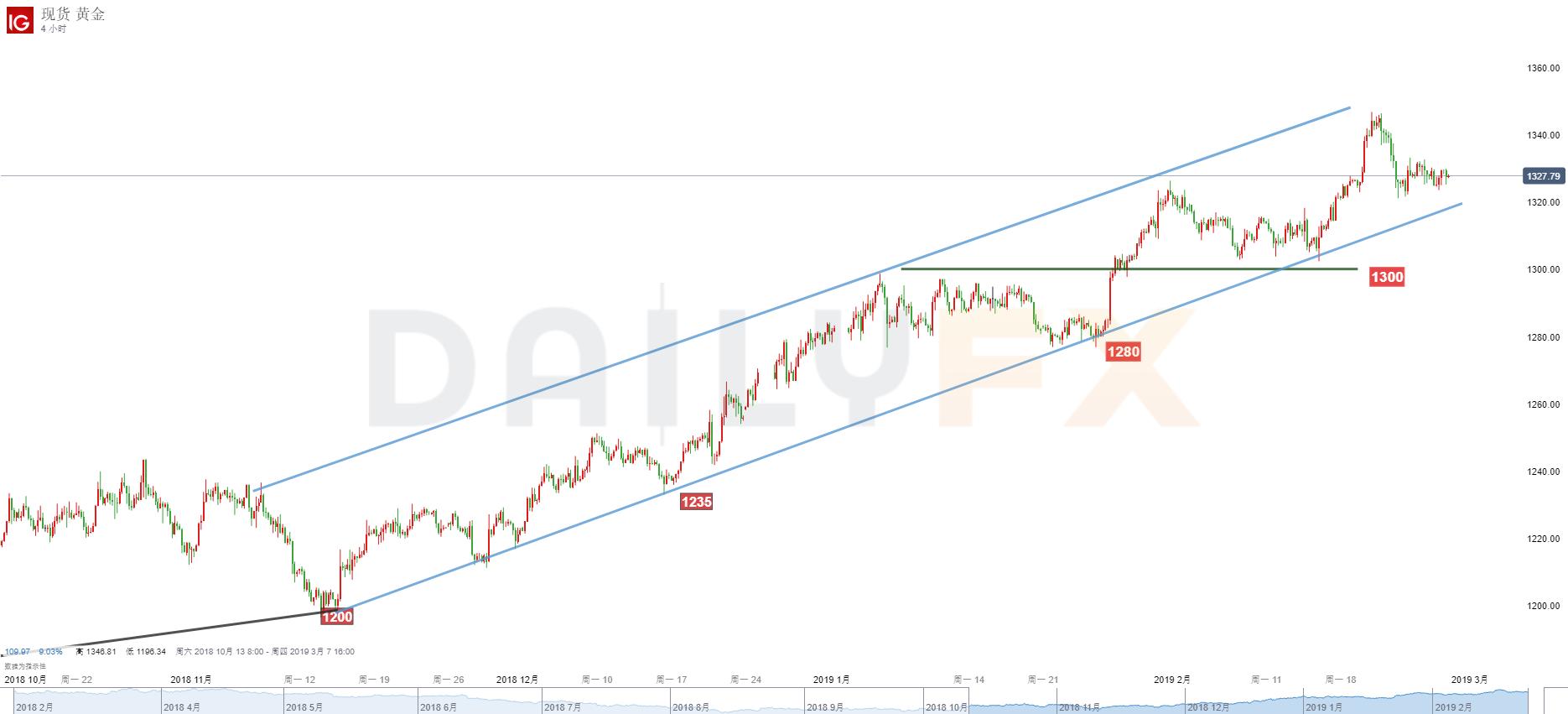 黄金/美元技术分析:倾向激进者背靠1320先行做多