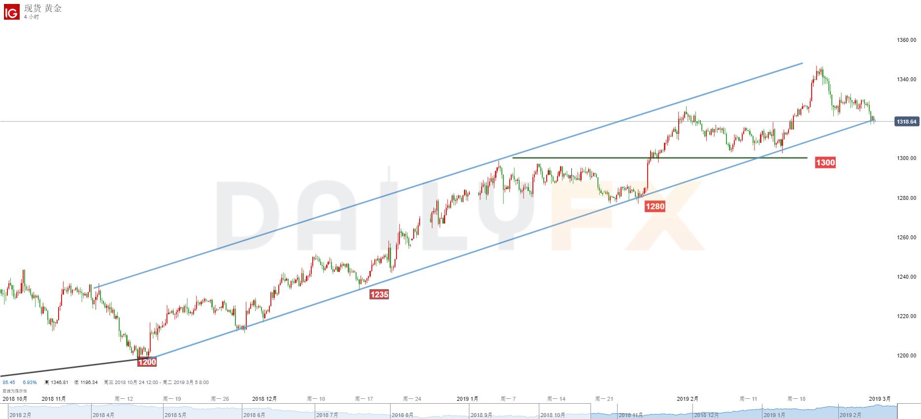 黃金/美元技術分析:跌破1315將開啟更大規模調整