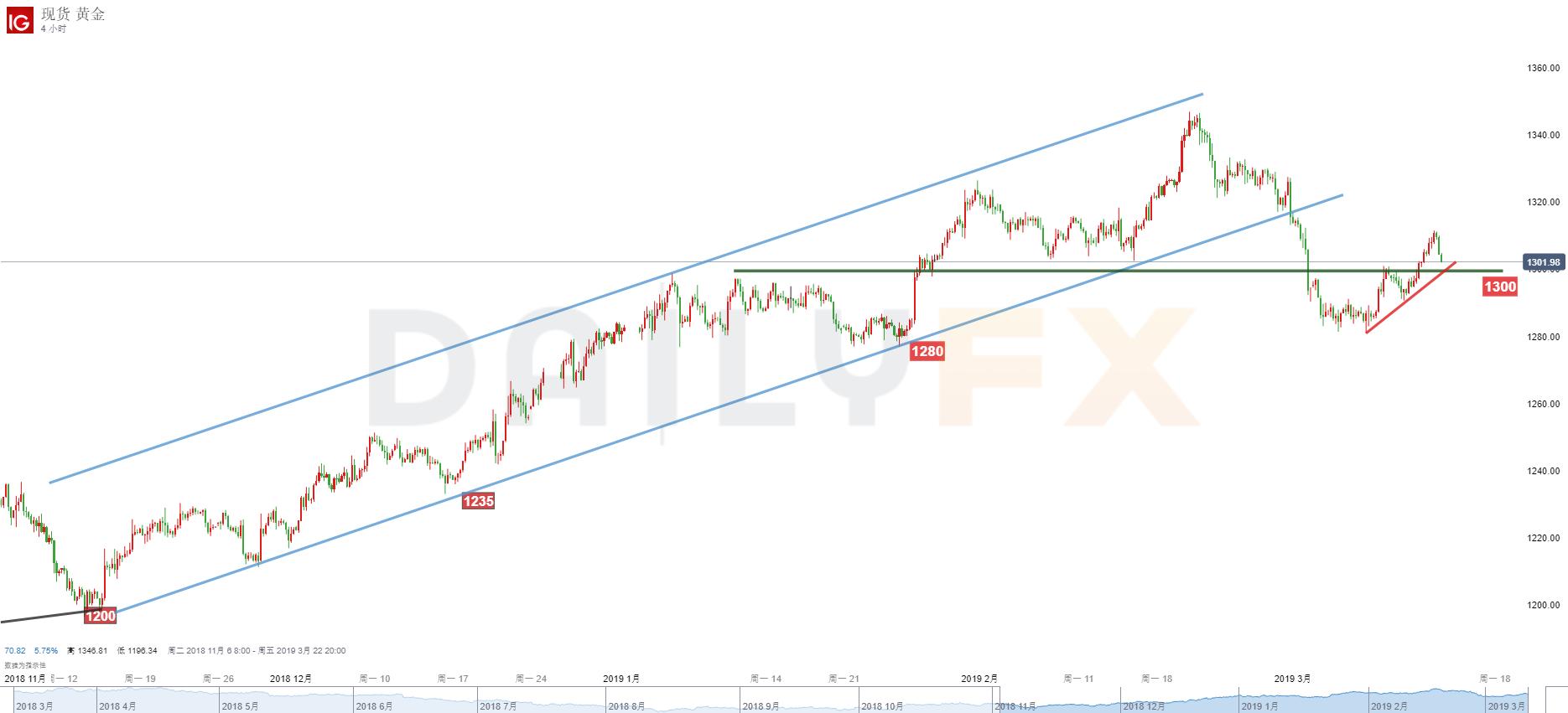 黄金/美元技术分析:再次关注1300一线表现