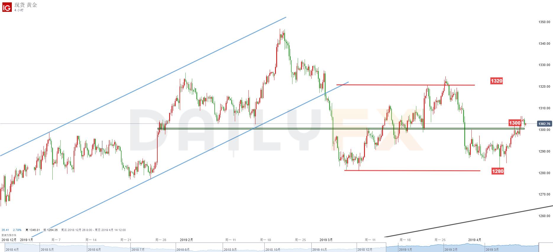 黄金/美元技术分析:继续关注1300关口