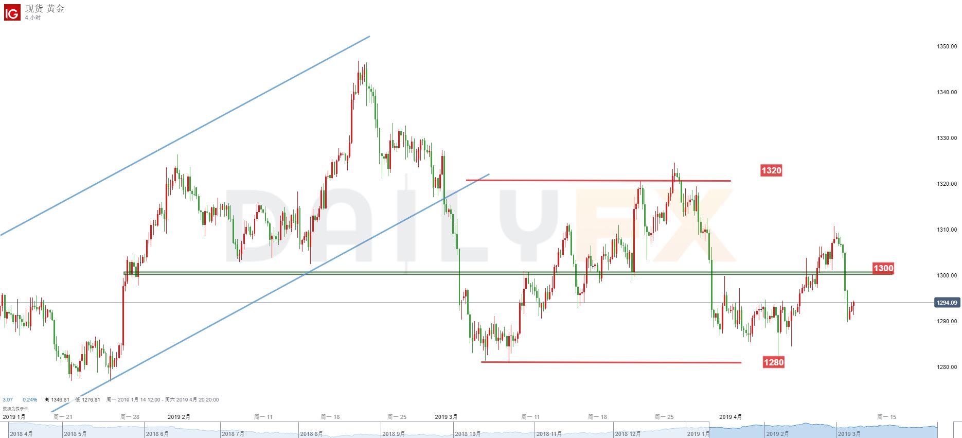 黄金/美元技术分析:1300再次成为阻力,宜关注1290-1300区域