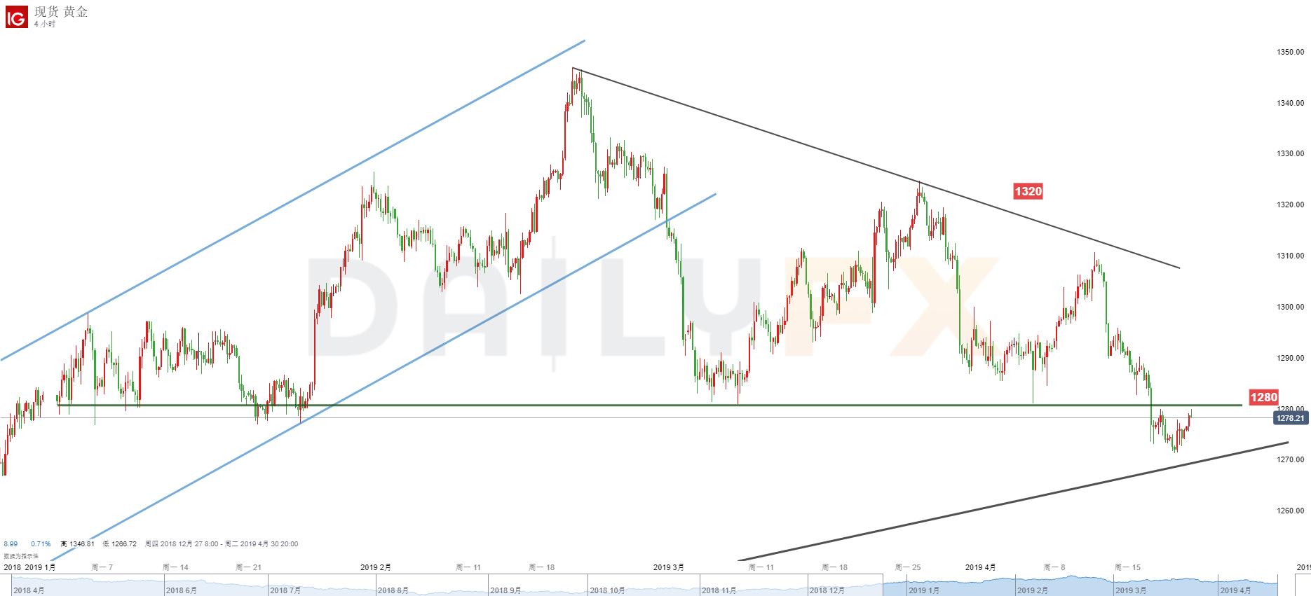 黄金/美元技术分析:关注1280一线