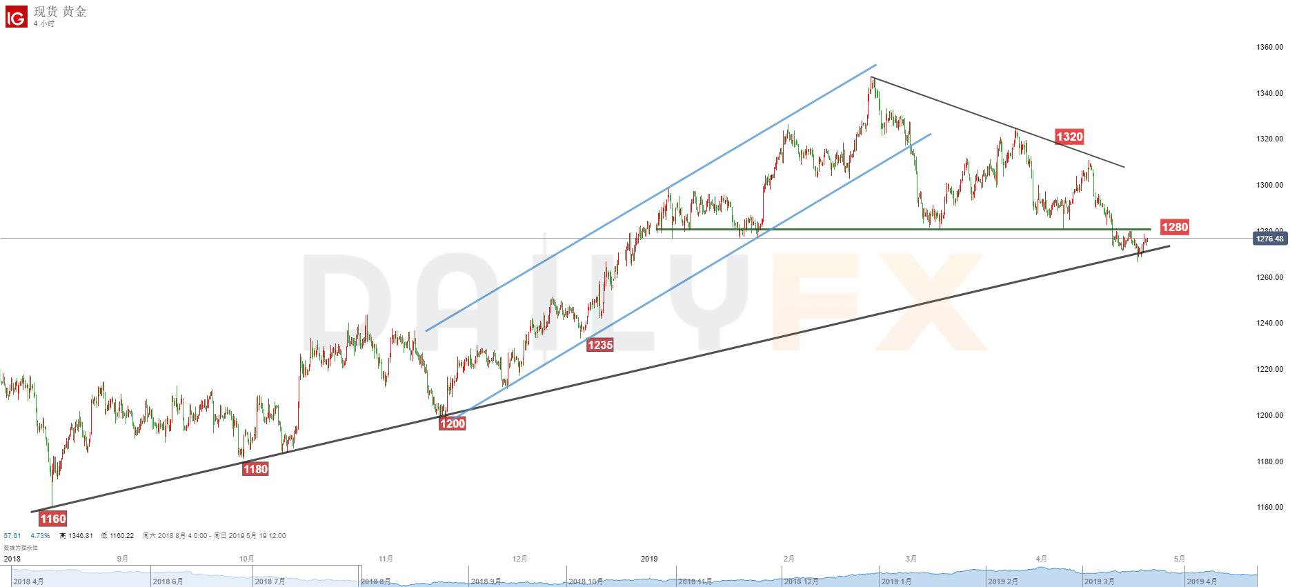 黃金/美元技術分析:關注1280阻力