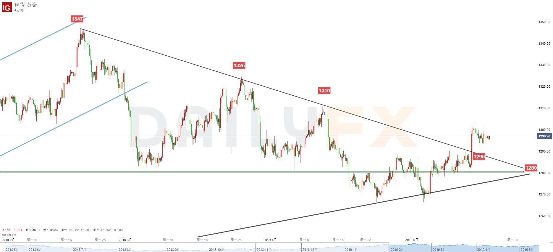 黃金/美元技術分析:繼續關注1290-1300兩端