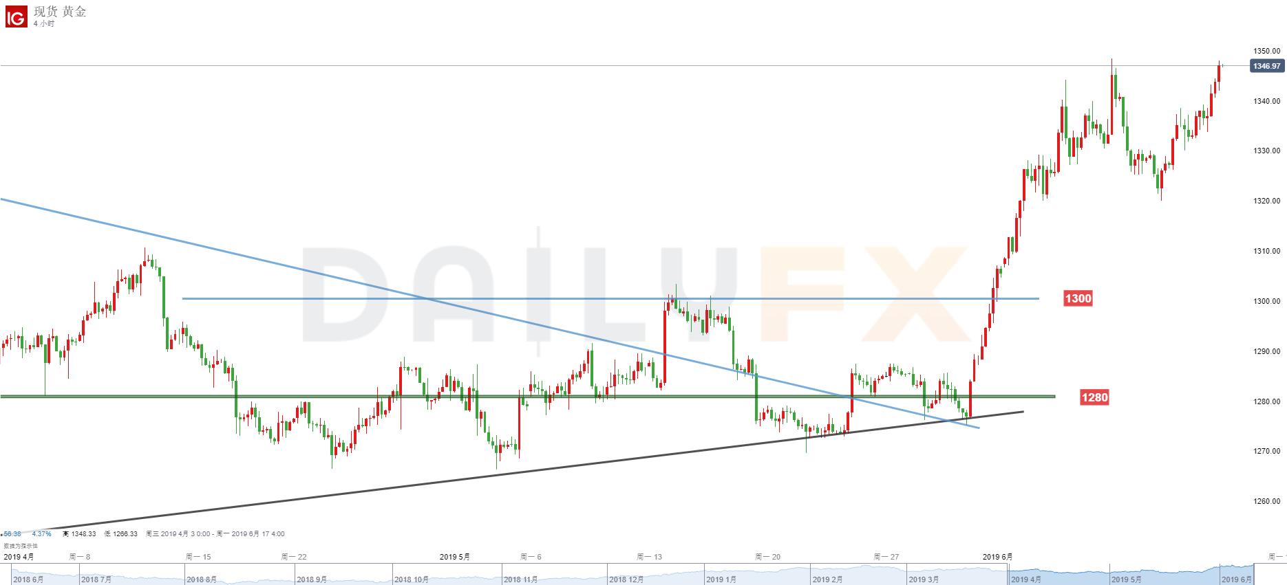 黃金/美元技術分析:關注1348-50阻力