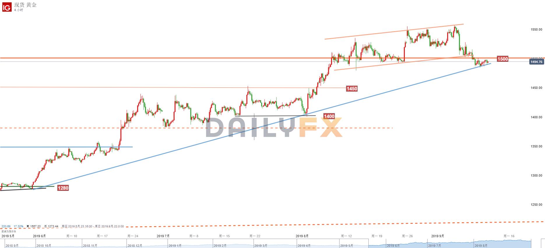 黃金/美元技術分析:今日仍關注1500-1490區域表現