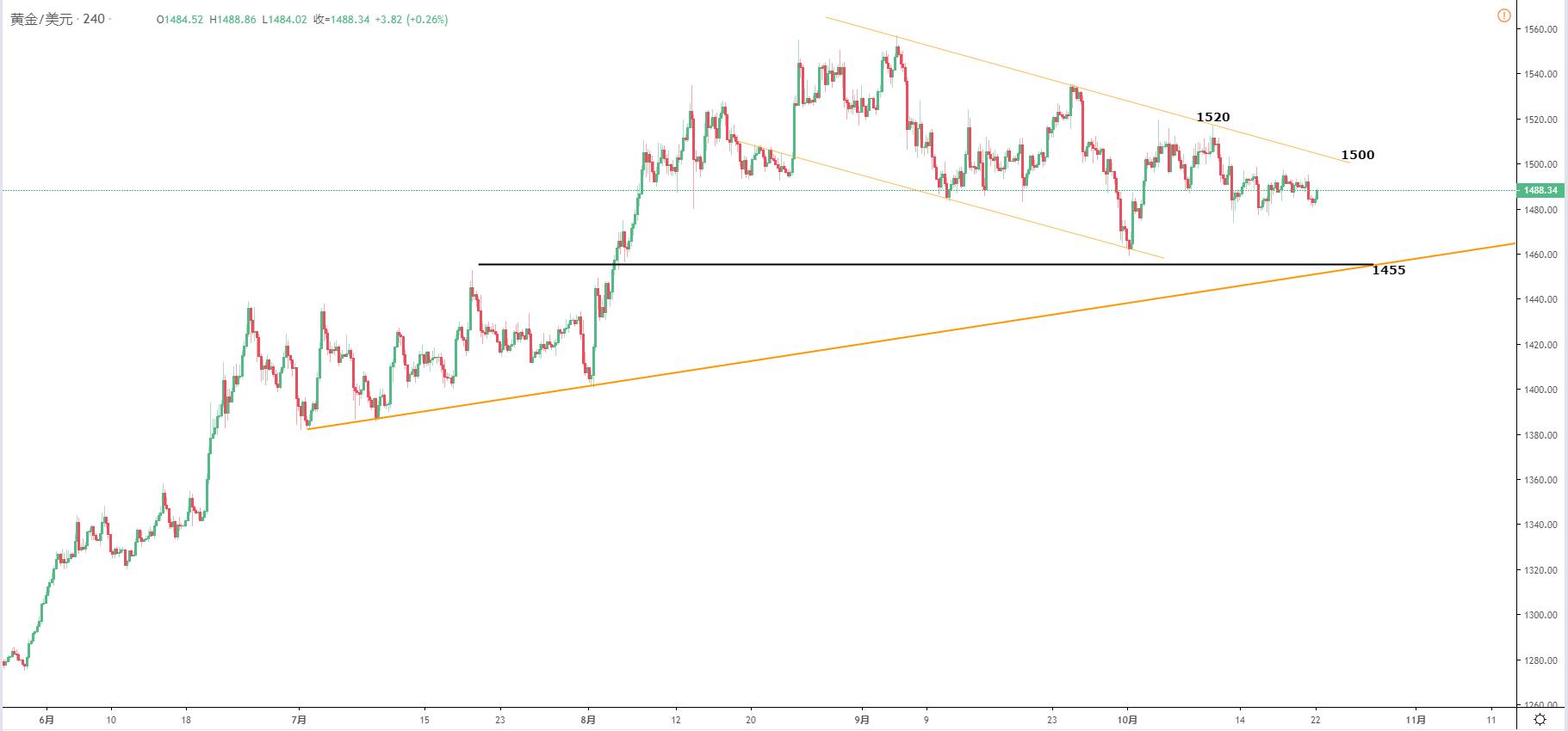 黃金/美元技術分析:關注1500一線爭奪