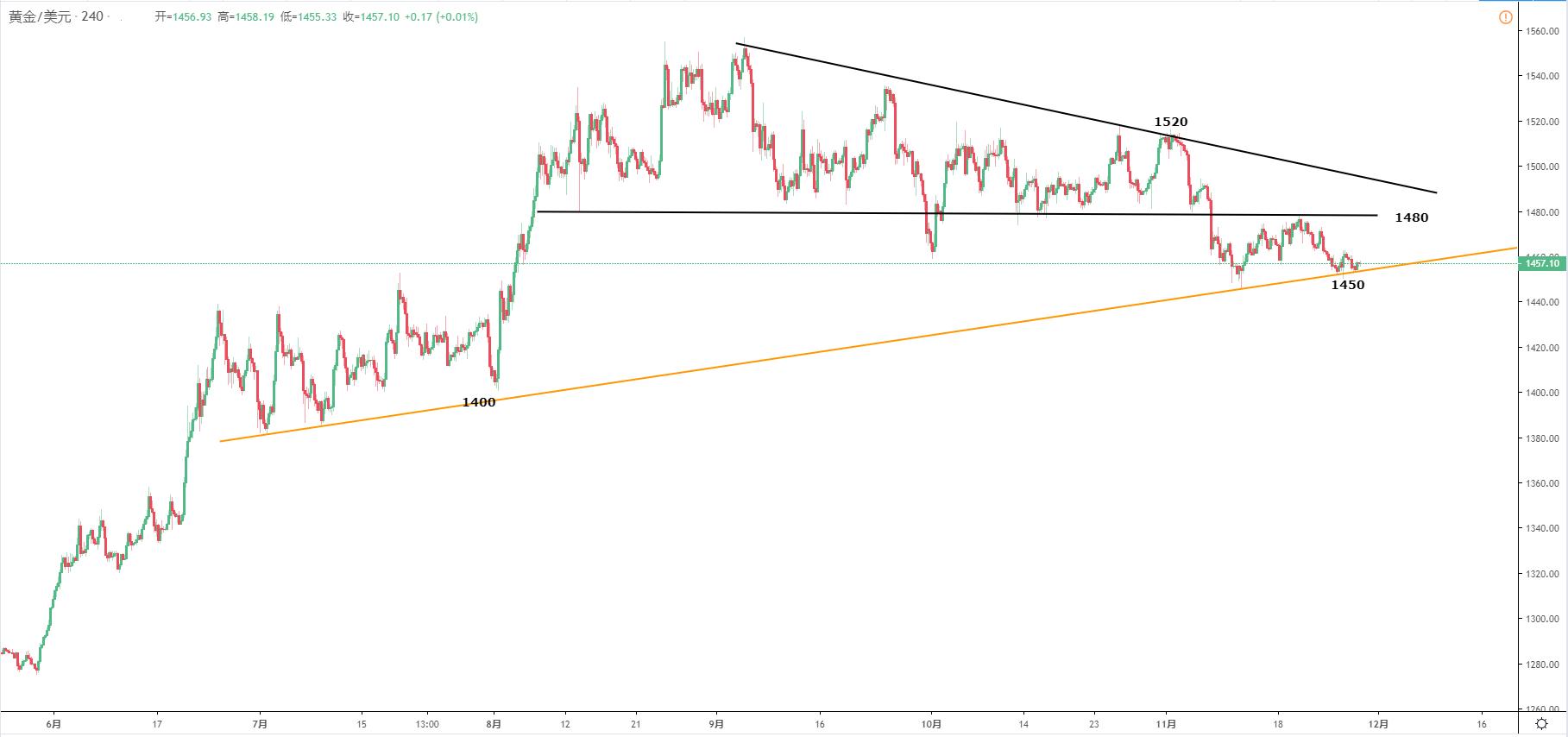黃金/美元技術分析:傾向繼續關注1450-80區域波動