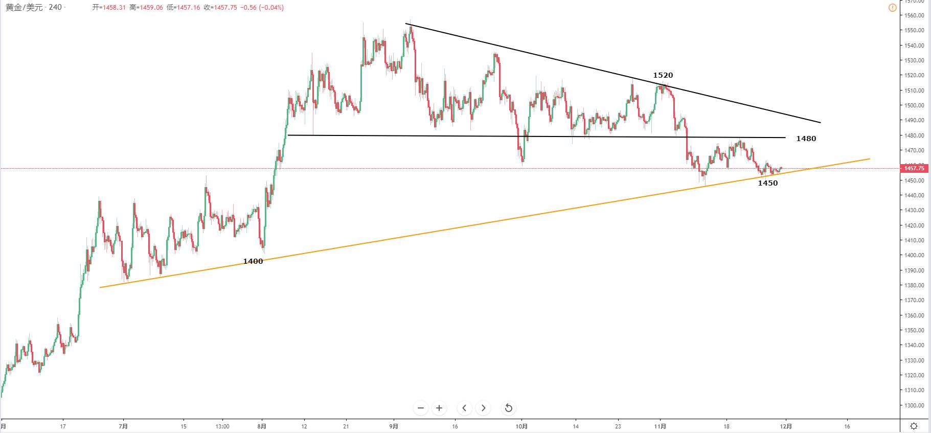 黃金/美元技術分析: 1450-80區域波動未變