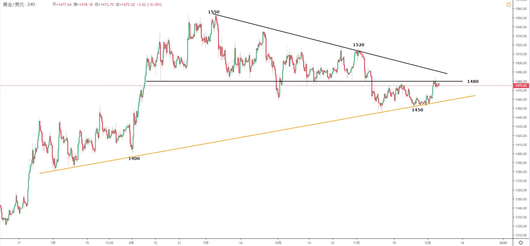 黃金/美元技術分析: 1480-90阻力區域仍有效,關注短線回落
