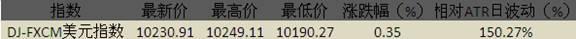 美元超買但繼續上漲,日元傾向進一步回落
