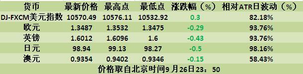 美元持续巩固,日元数据利好稍有反弹