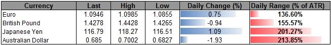欧/美汇价区域受到威胁,欧央行决议前夕散户净空