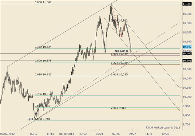 美元指数9月24日技术分析