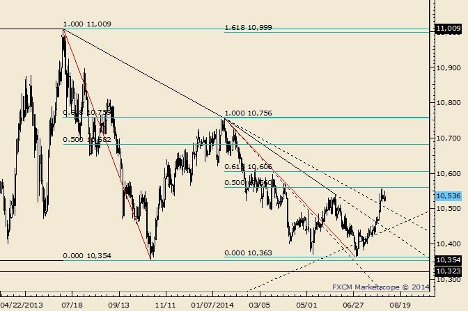 美元指数8月6日技术分析
