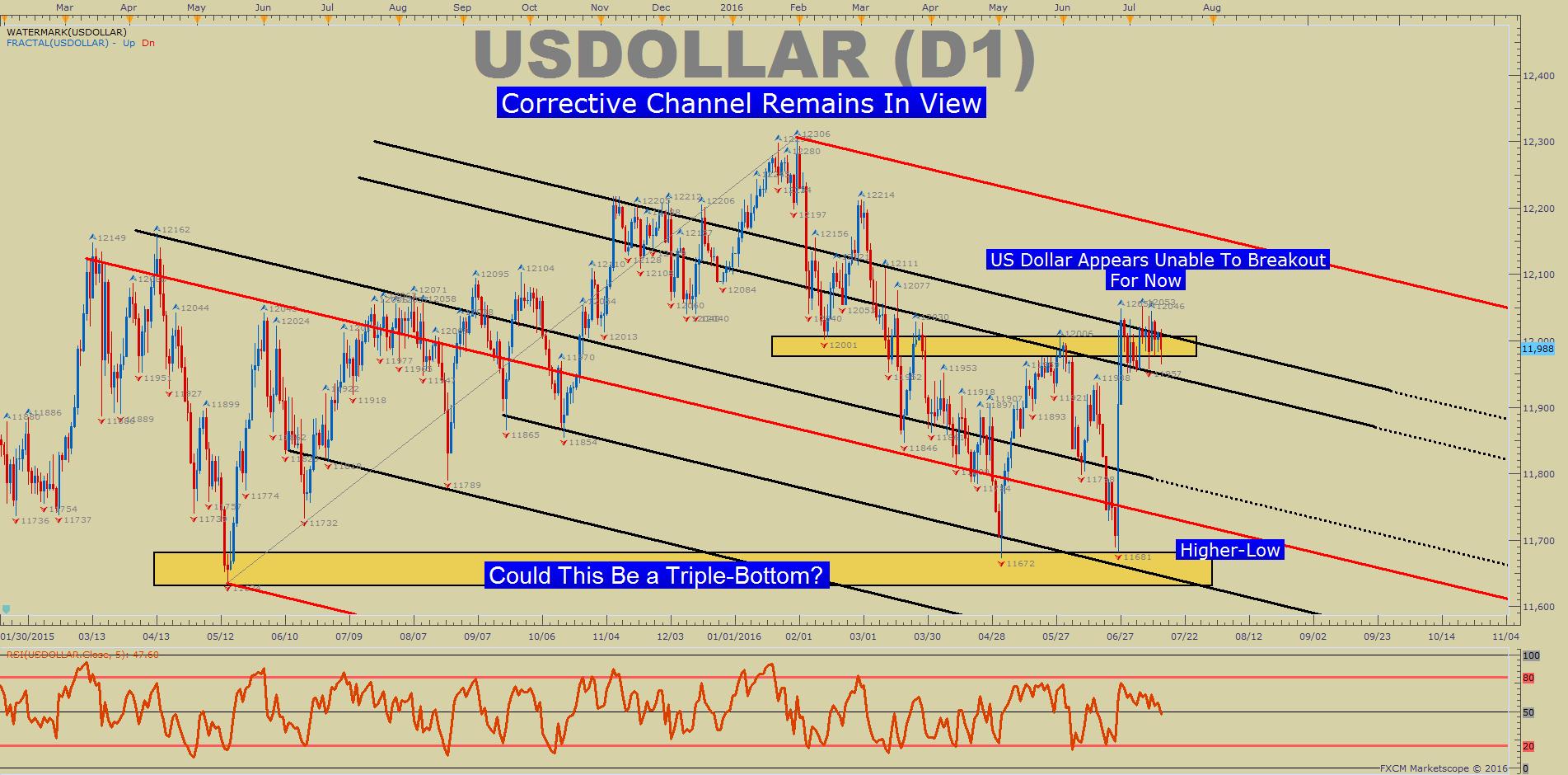 美元指數7月15日技術分析