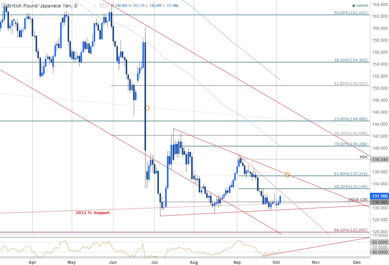 英鎊/日元:長達一個月的跌勢或將完結