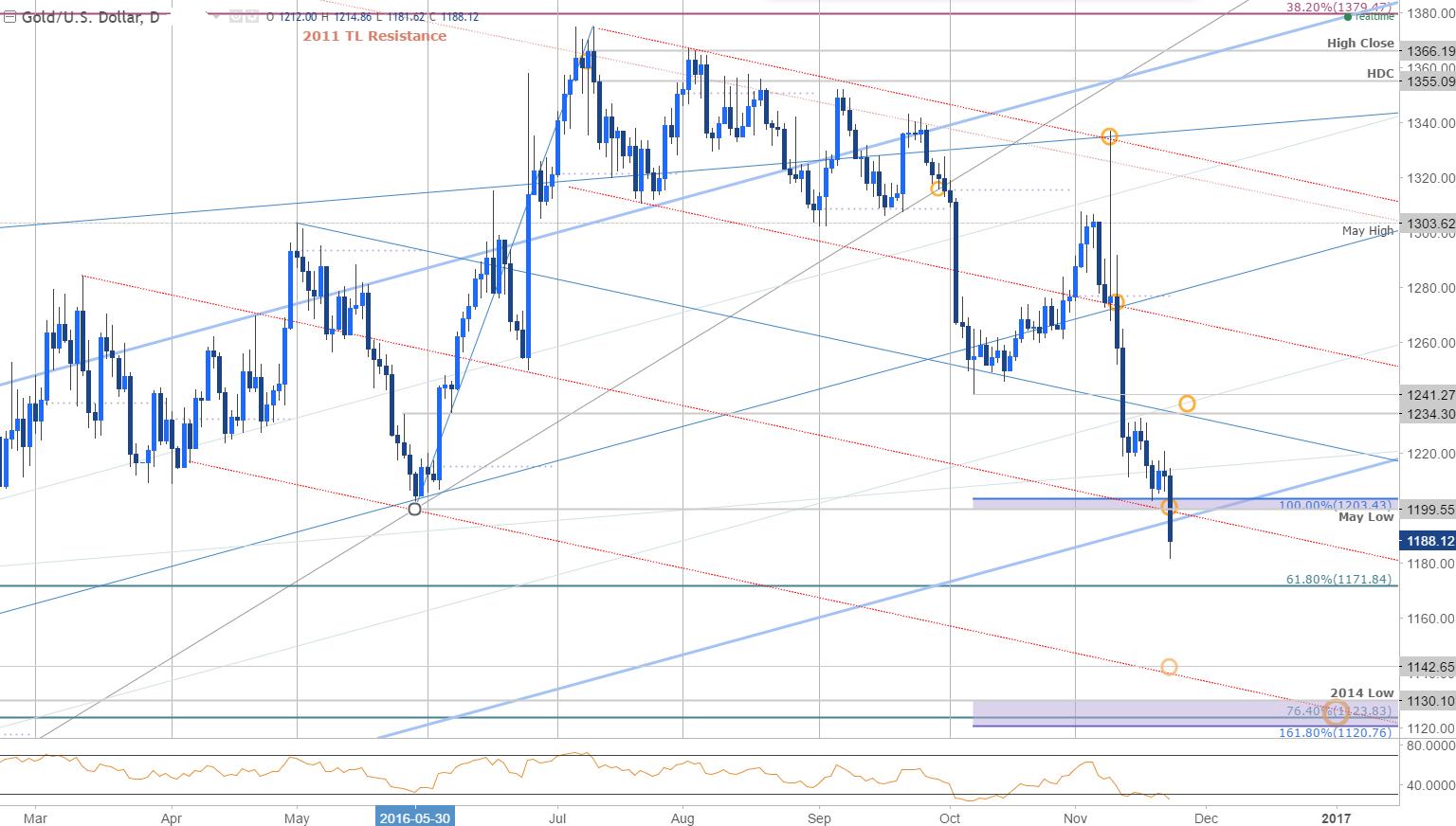 美元延續漲幅,黃金應聲下跌