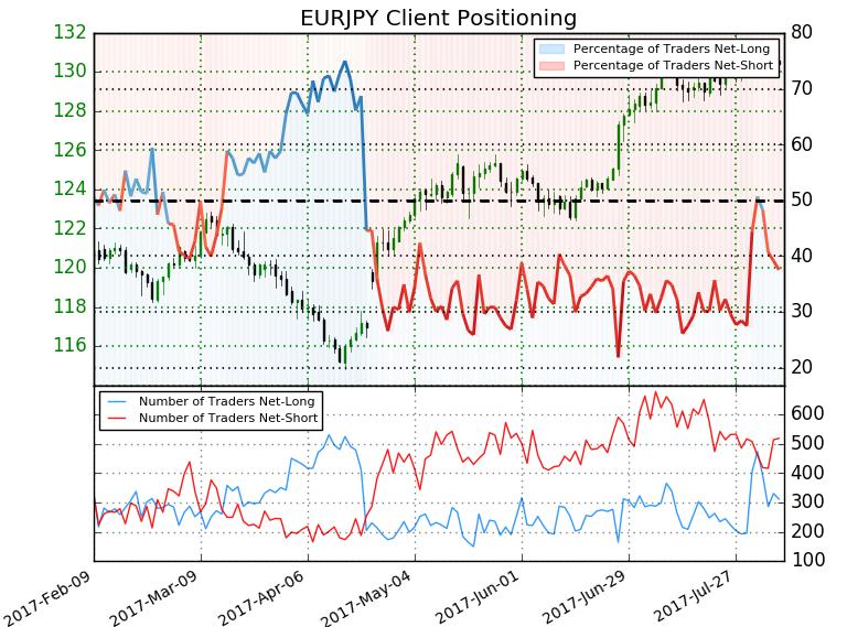 欧元/日元:等待突破本月开盘区间