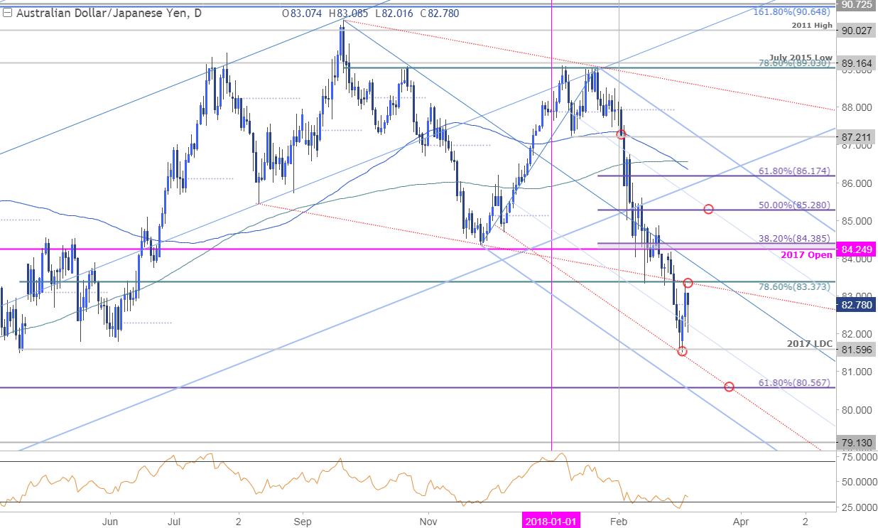 澳元/日元:階段性低點形成,或迎來大幅反彈