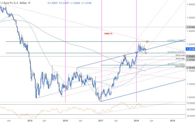 歐元、澳元、英鎊/日元周線技術分析