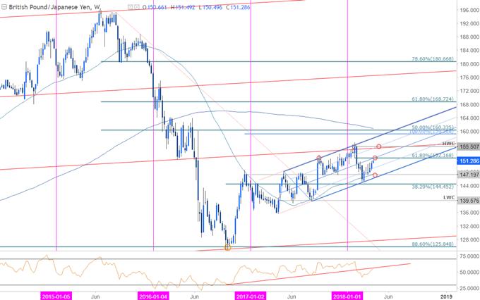 欧元、澳元、英镑/日元周线技术分析