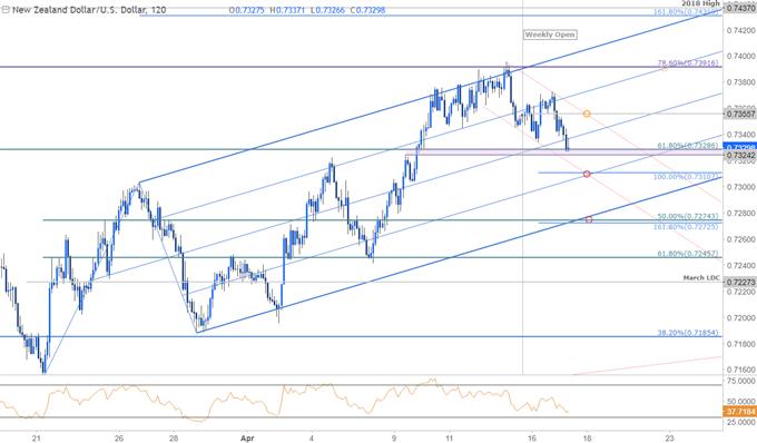 紐元/美元走勢分析:即將迎來大幅下修?