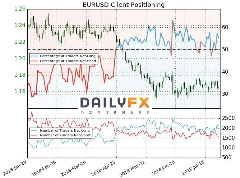 欧元/美元交易策略:盘整突破后将迎来大行情