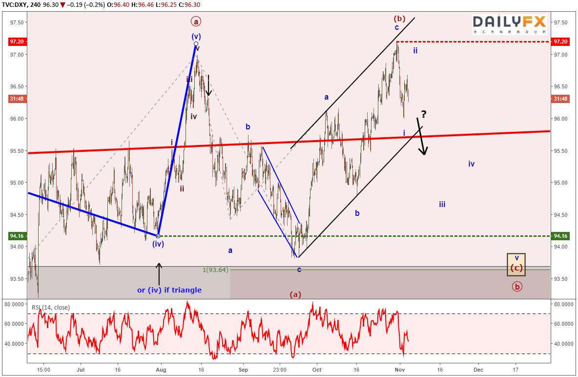 从艾略特波浪理论看美元指数、欧元/美元以及标普500指数的走势