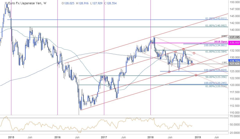 欧元/日元周线技术分析:关注本周收盘能否创新低
