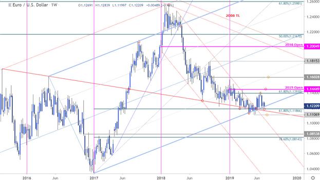 欧元/美元走势周线分析:持稳于多年关键支撑线附近